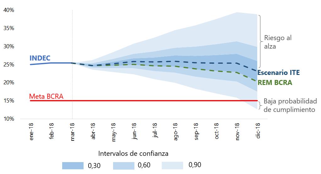 Nuevamente caen la metas de inflación oficiales: el ite de la fundación germán abdala estima una inflación de 23,1% anual en diciembre de 2018